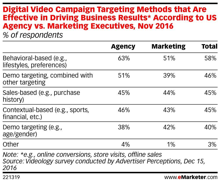 video-targeting-emarketer
