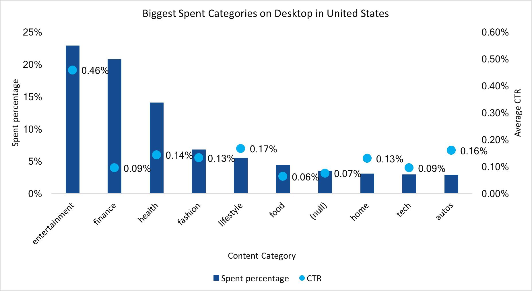 average US content categories