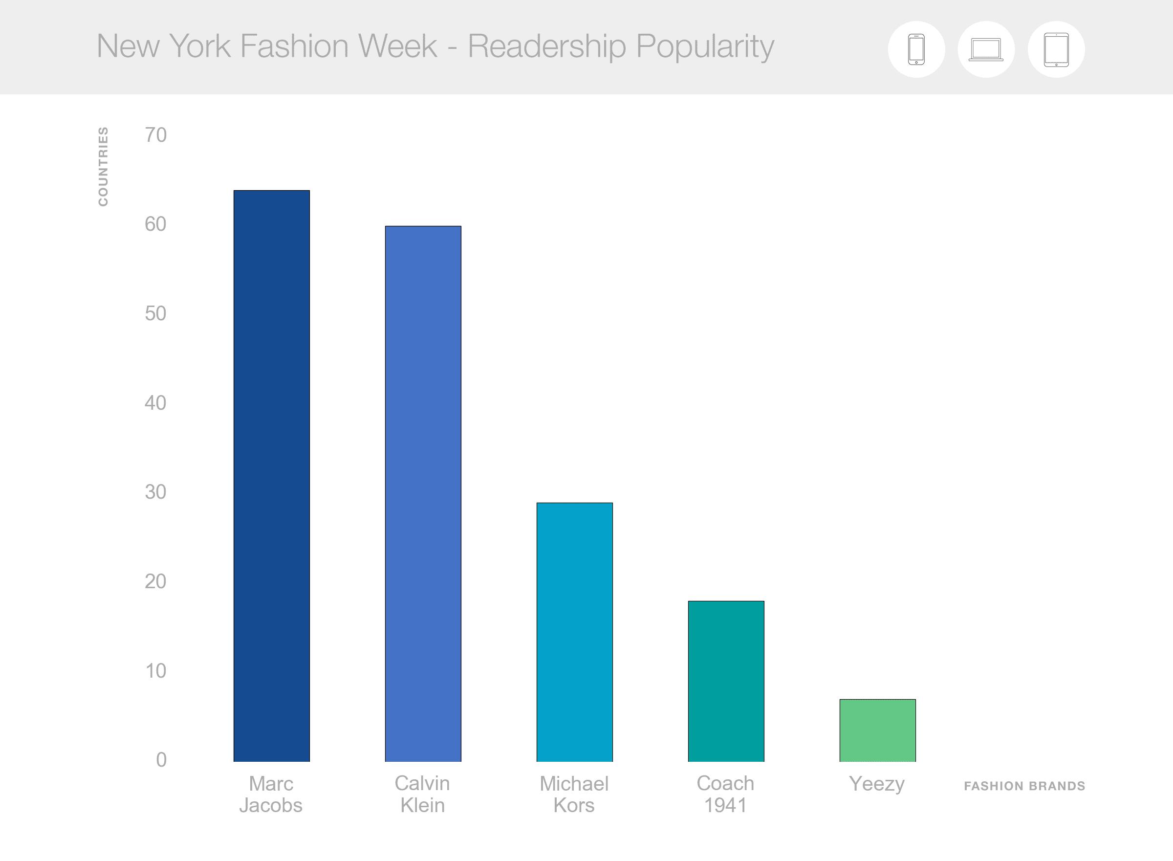 fashion week readership