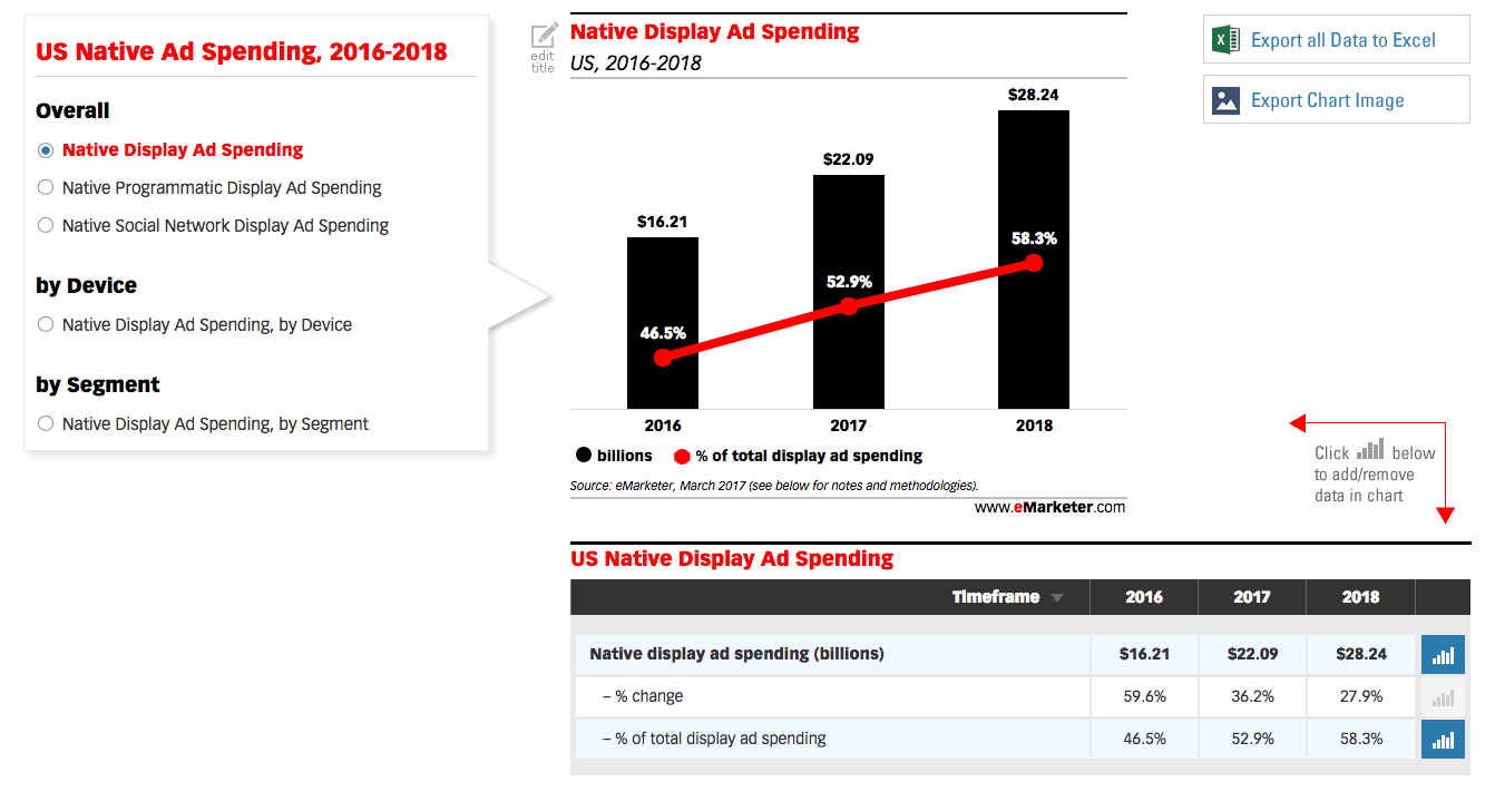 native advertising growth
