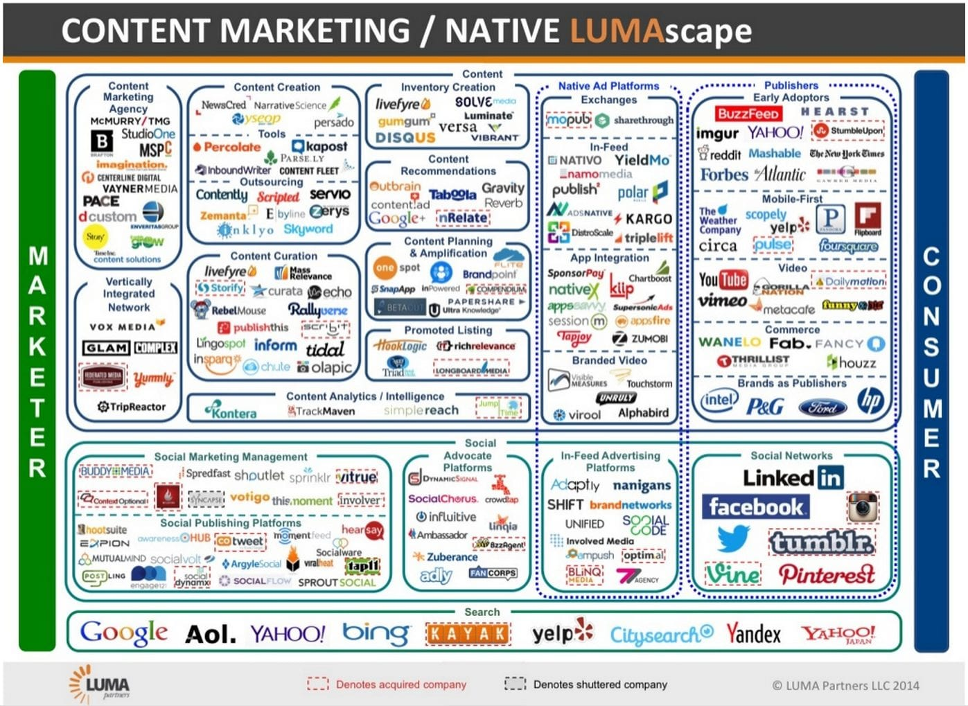 native advertising players