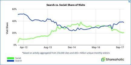social sharing (2)