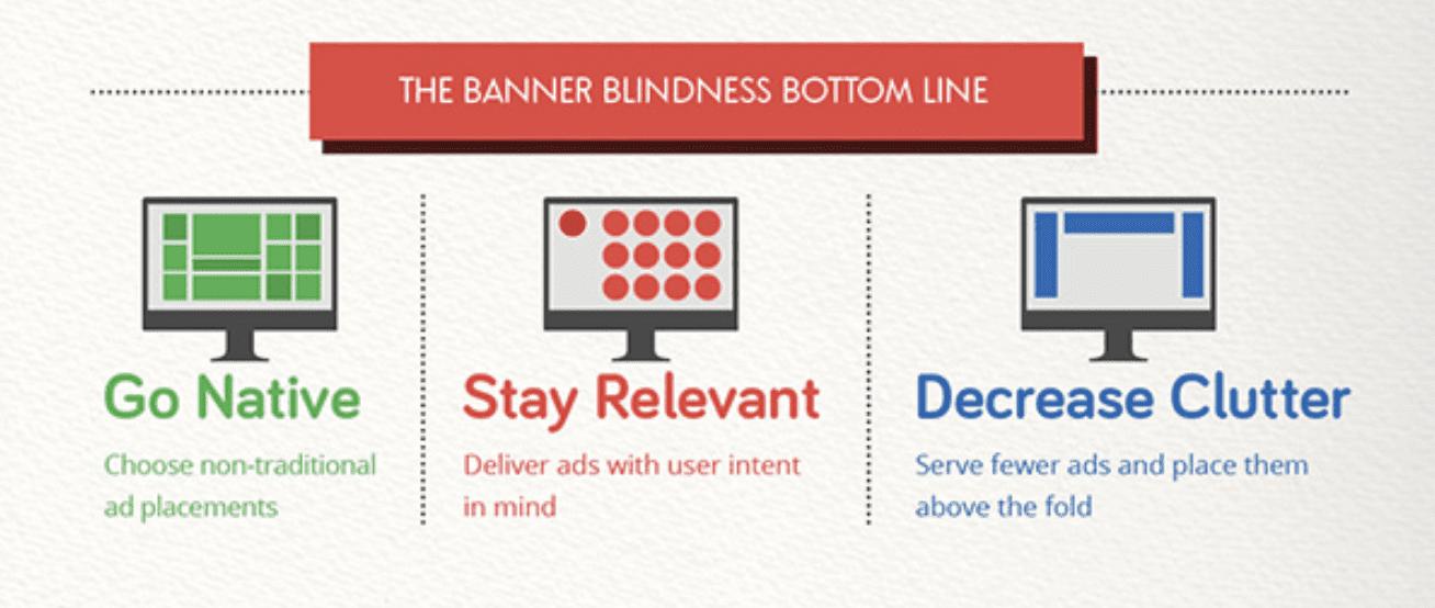 banner blindness (5)