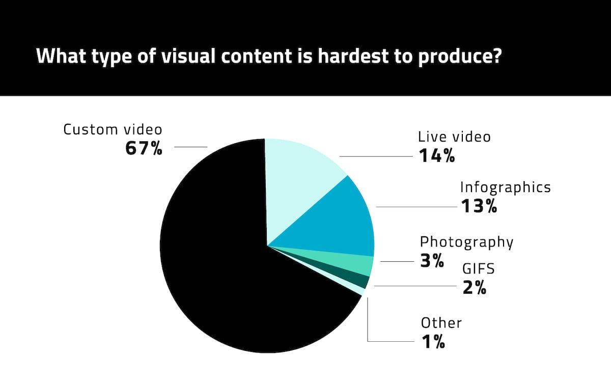 visual content (10)