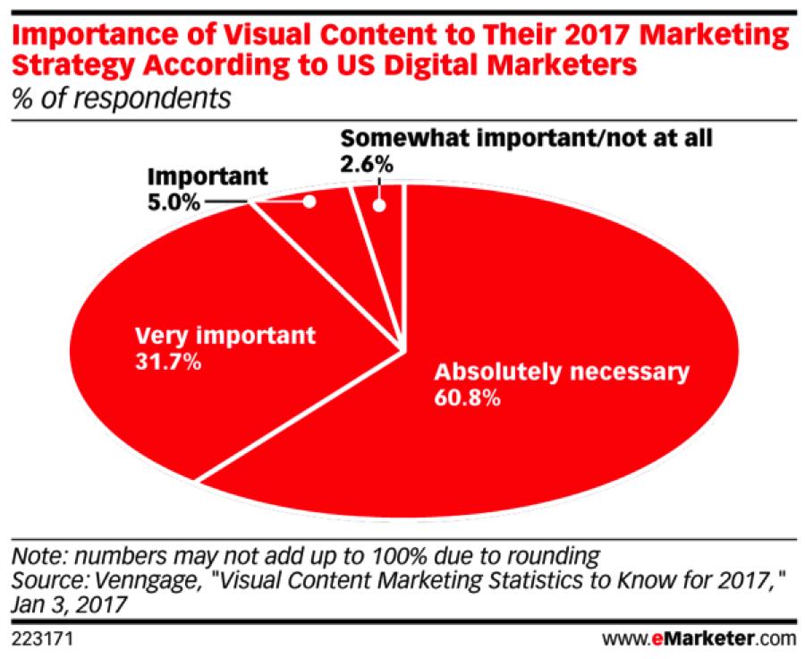 visual content (4)