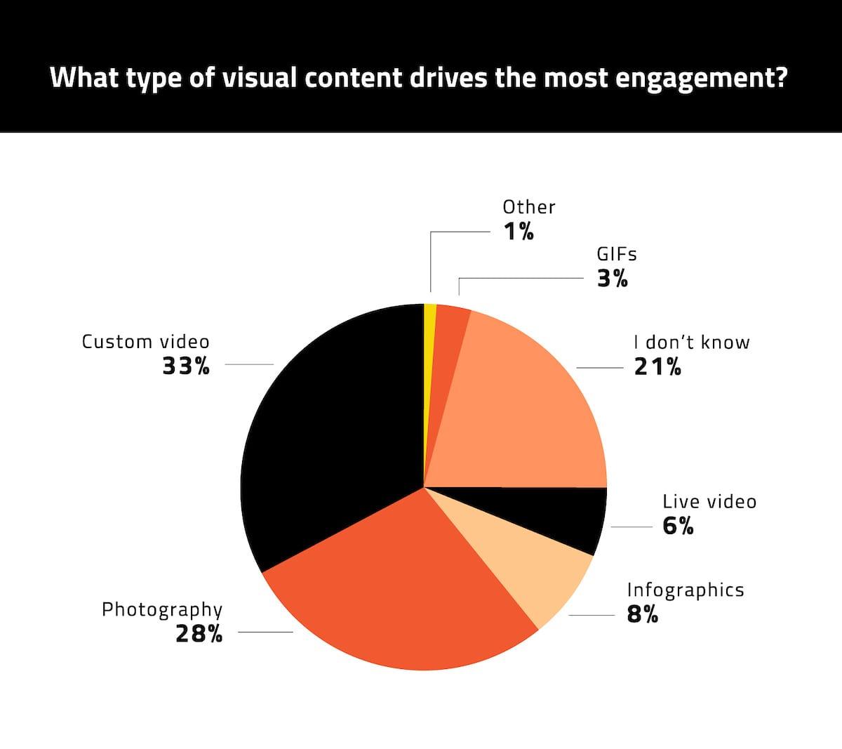 visual content (9)