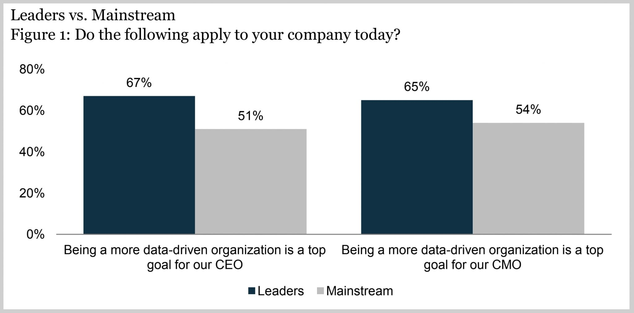 data-driven marketers 2