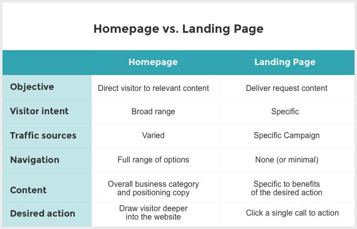 landing page checklist 1