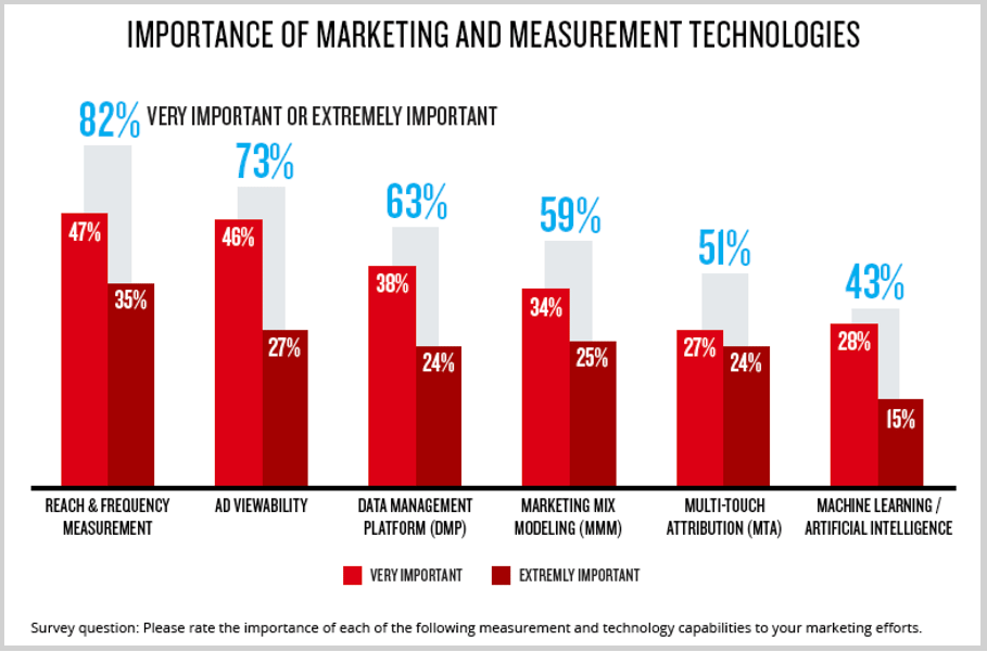 cmo data marketing 8