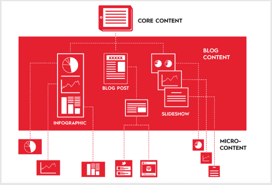 choose your core content and micro content channels