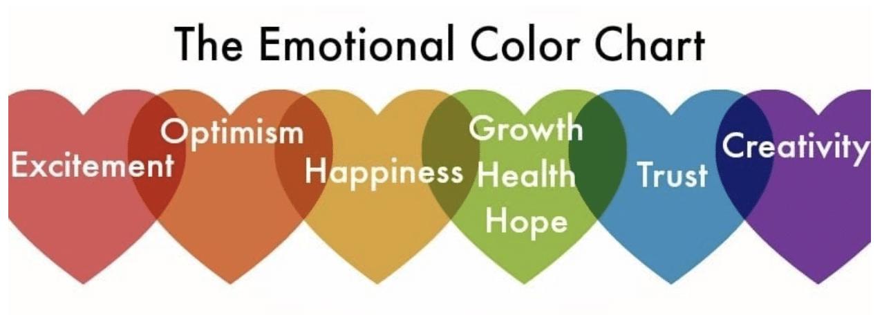 Emotional color chart