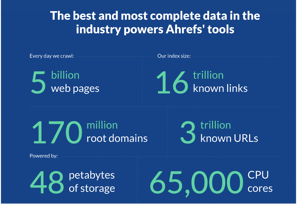 Ahrefs's stats