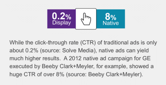 native ads got higher CTR