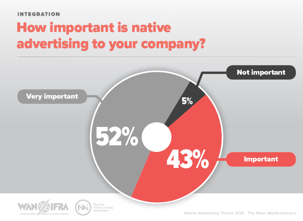 Native ads importance