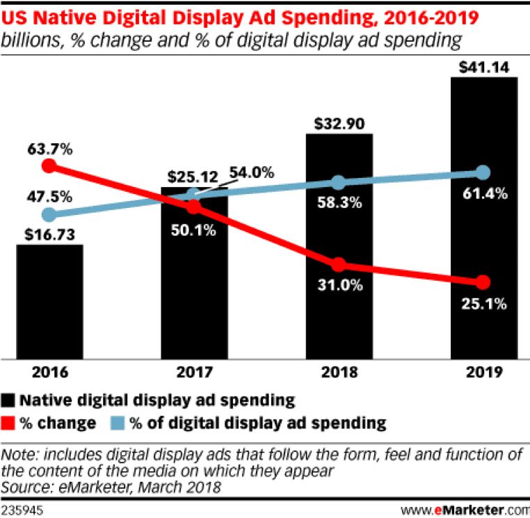 US Native Digital Display Ad Demand