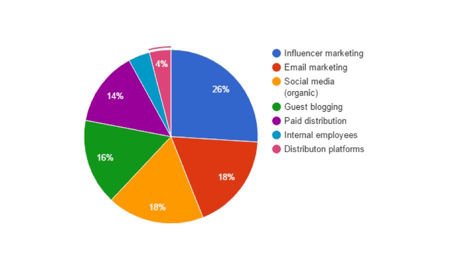 content promotion (1)