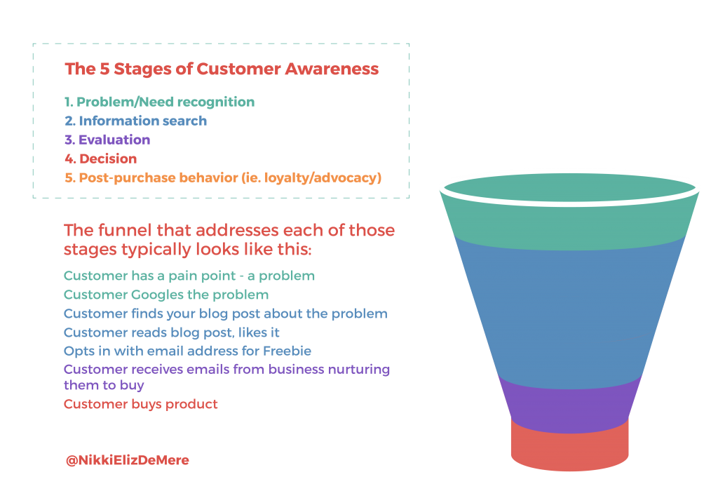 funnel analysis (3)