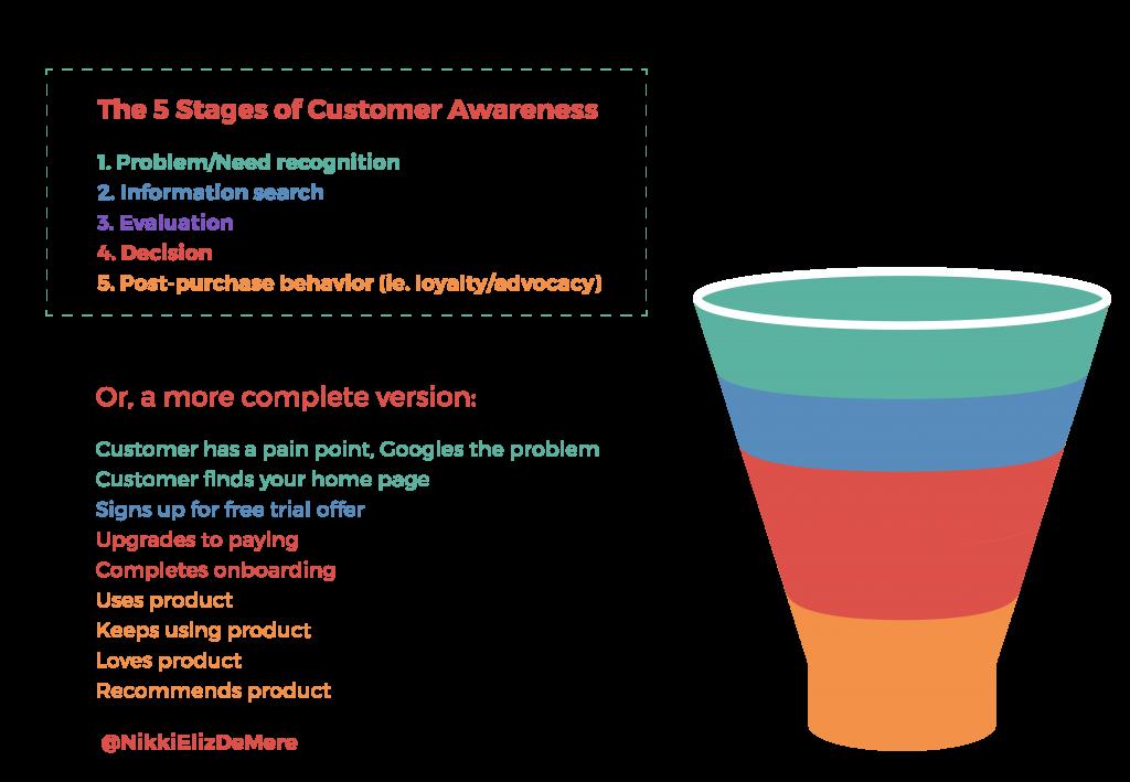 funnel analysis (4)