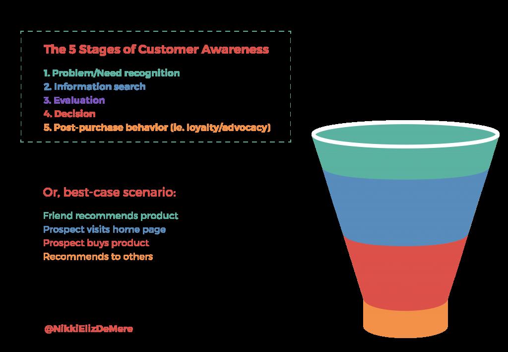 funnel analysis (5)
