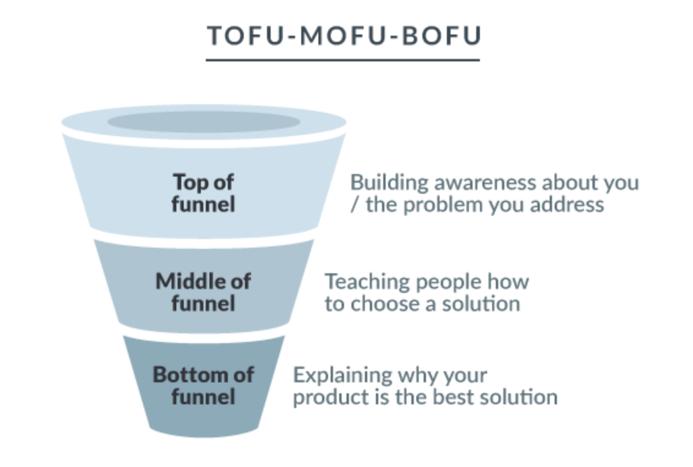 marketing funnels (4)