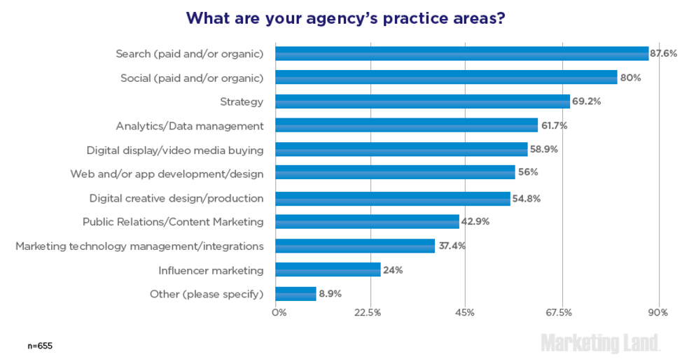 agency relevance (4)
