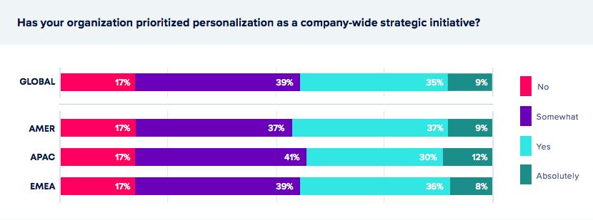personalization (2)