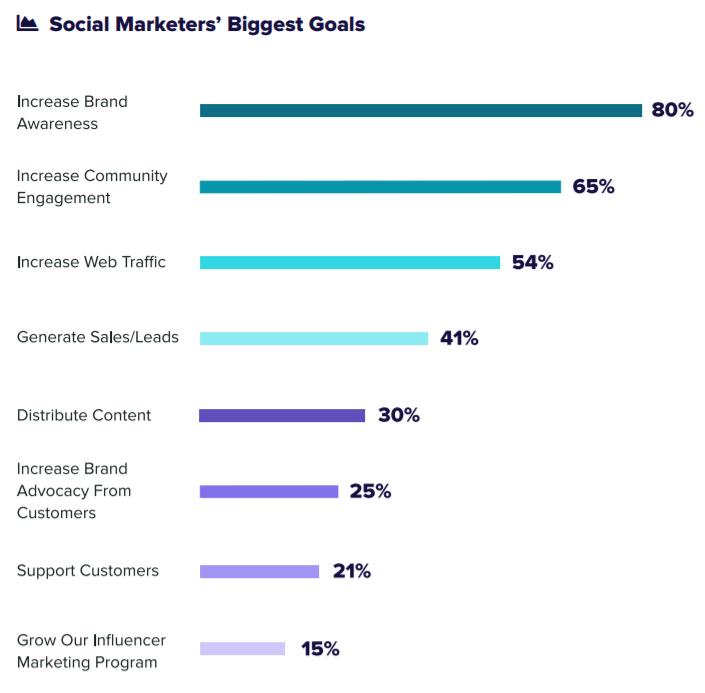 Goals of social media marketing