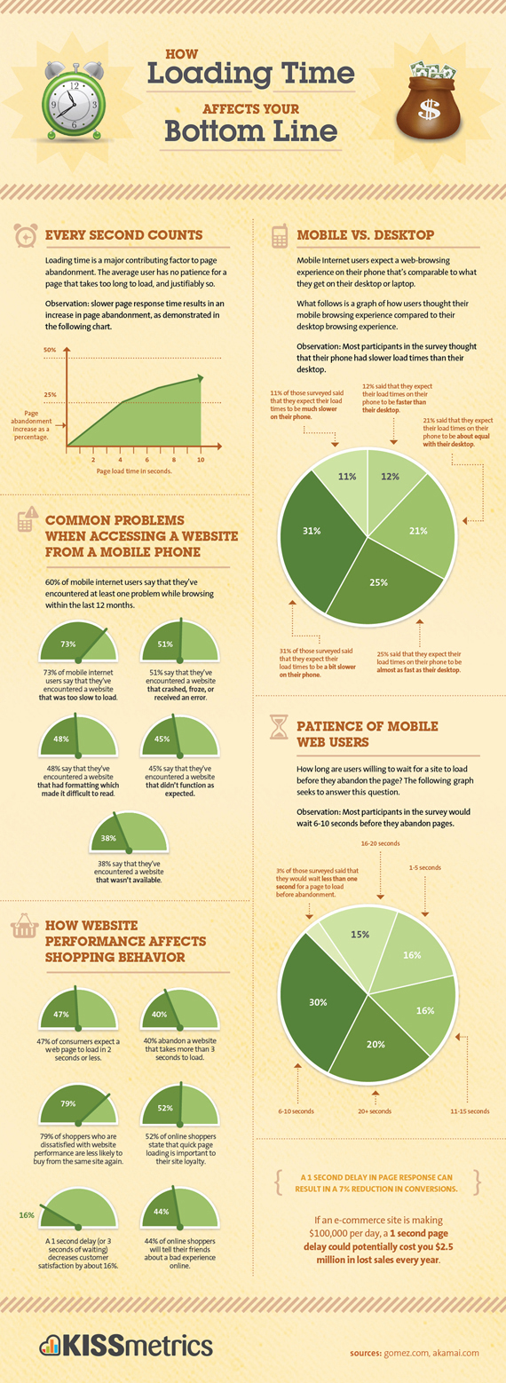 Infographics for Brand Awareness