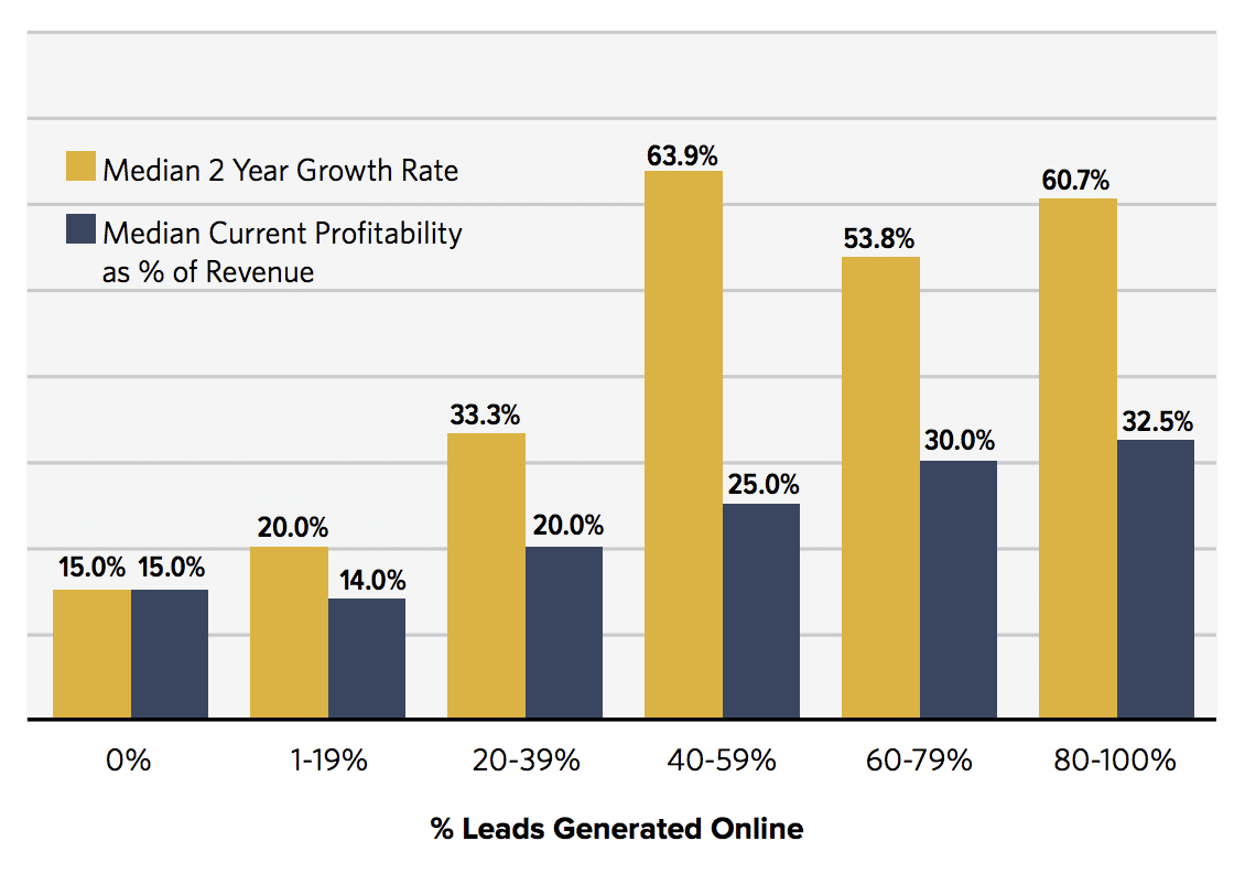 Hinge Marketing's Data of leads generated online