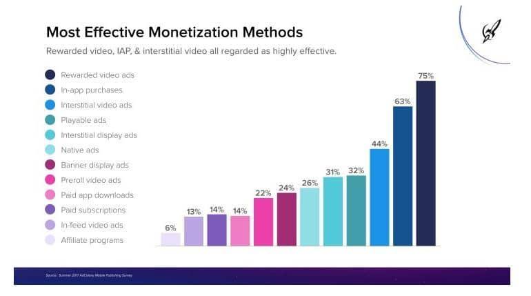 effective monetization methods