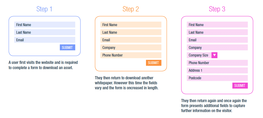 step-by-step flow form