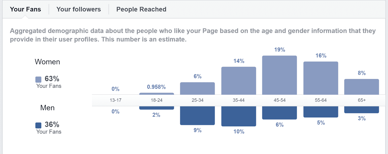 Facebook social media analytics