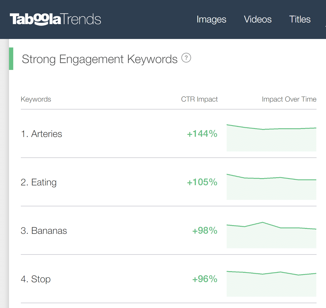 Taboola keyword trends health