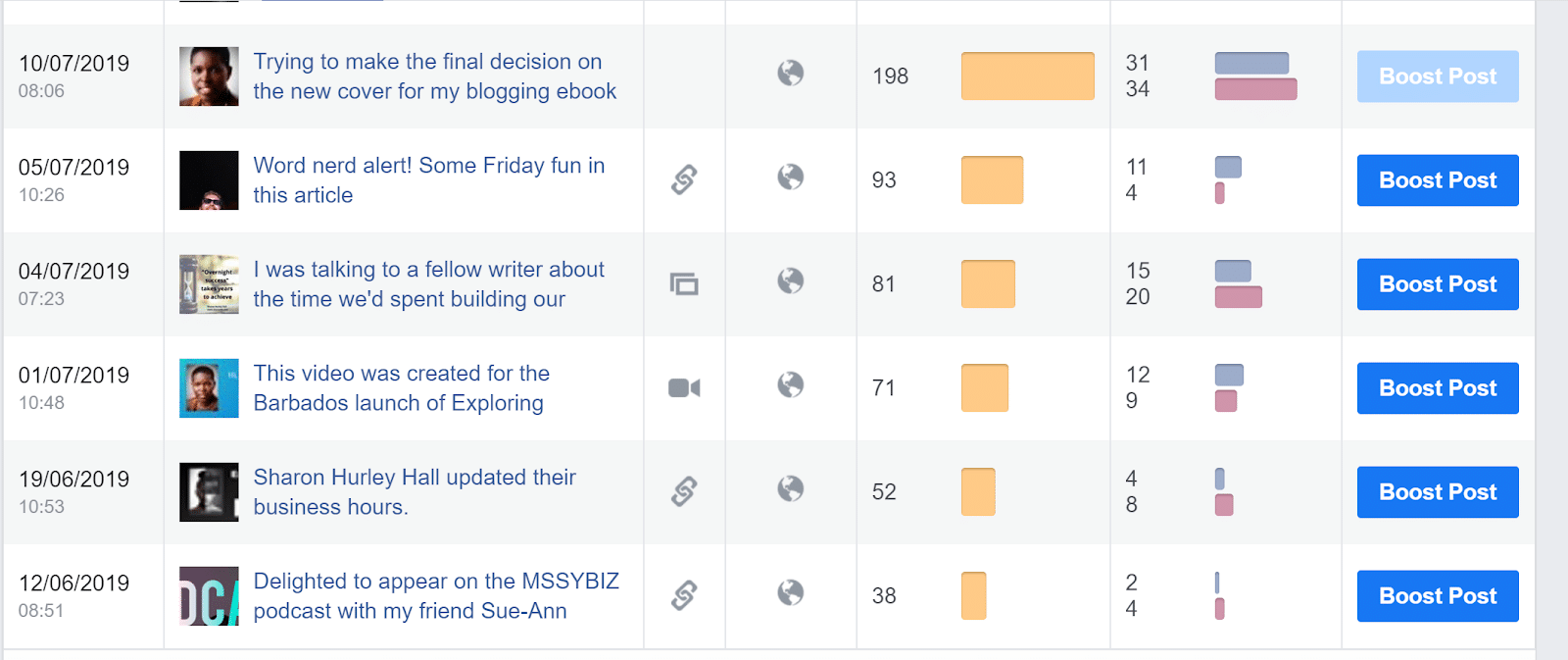 Facebook content analytics