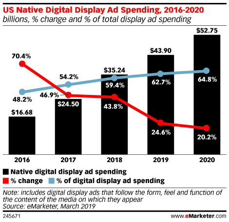 eMarketer native stats