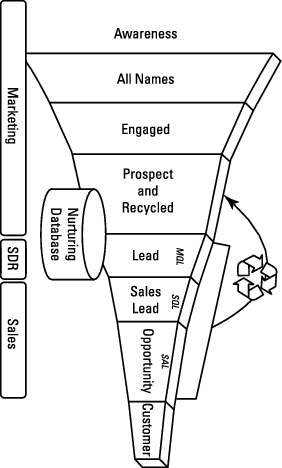 Lead Generation Diagram