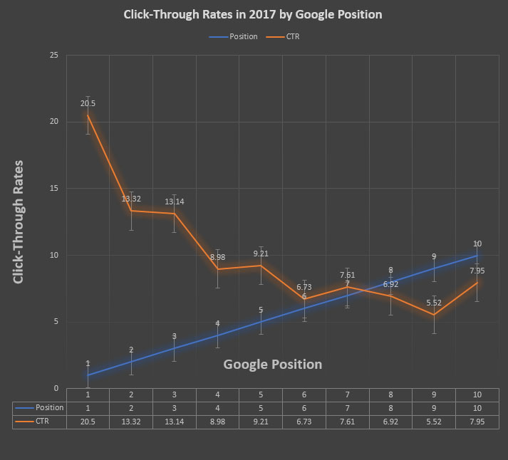CTR vs Google Position
