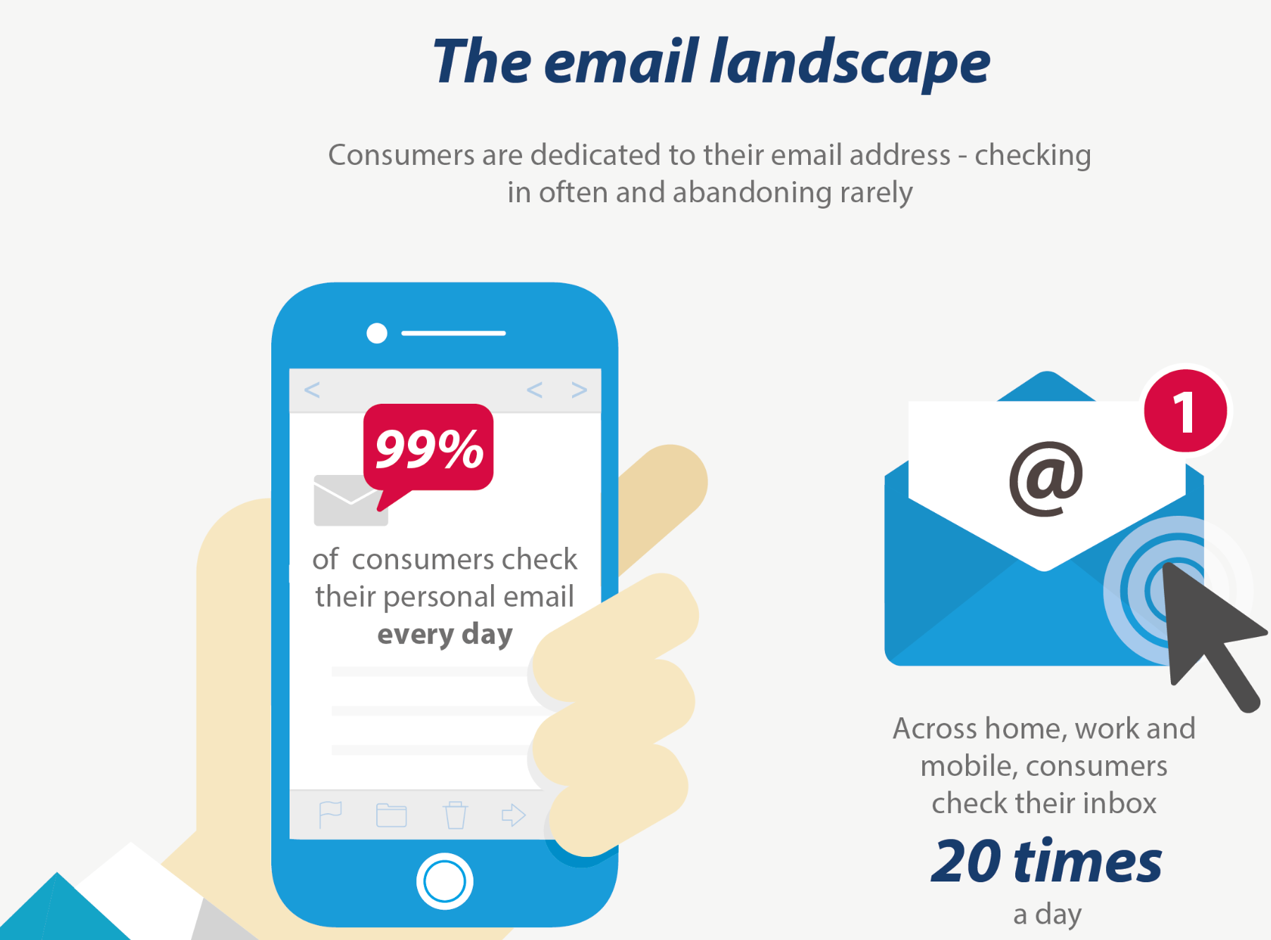 The Email Landscape