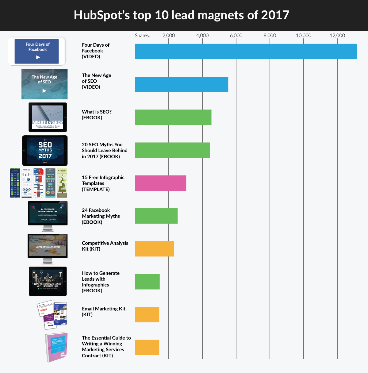 HubSpot's top 10 lead magnets