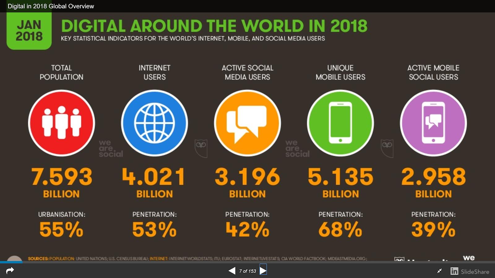 Social media users in 2018