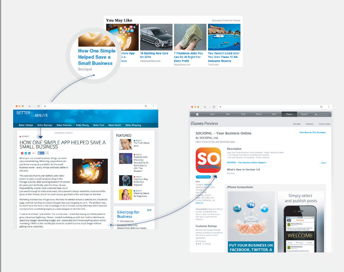 Content discovery widgets - native advertising on mobile