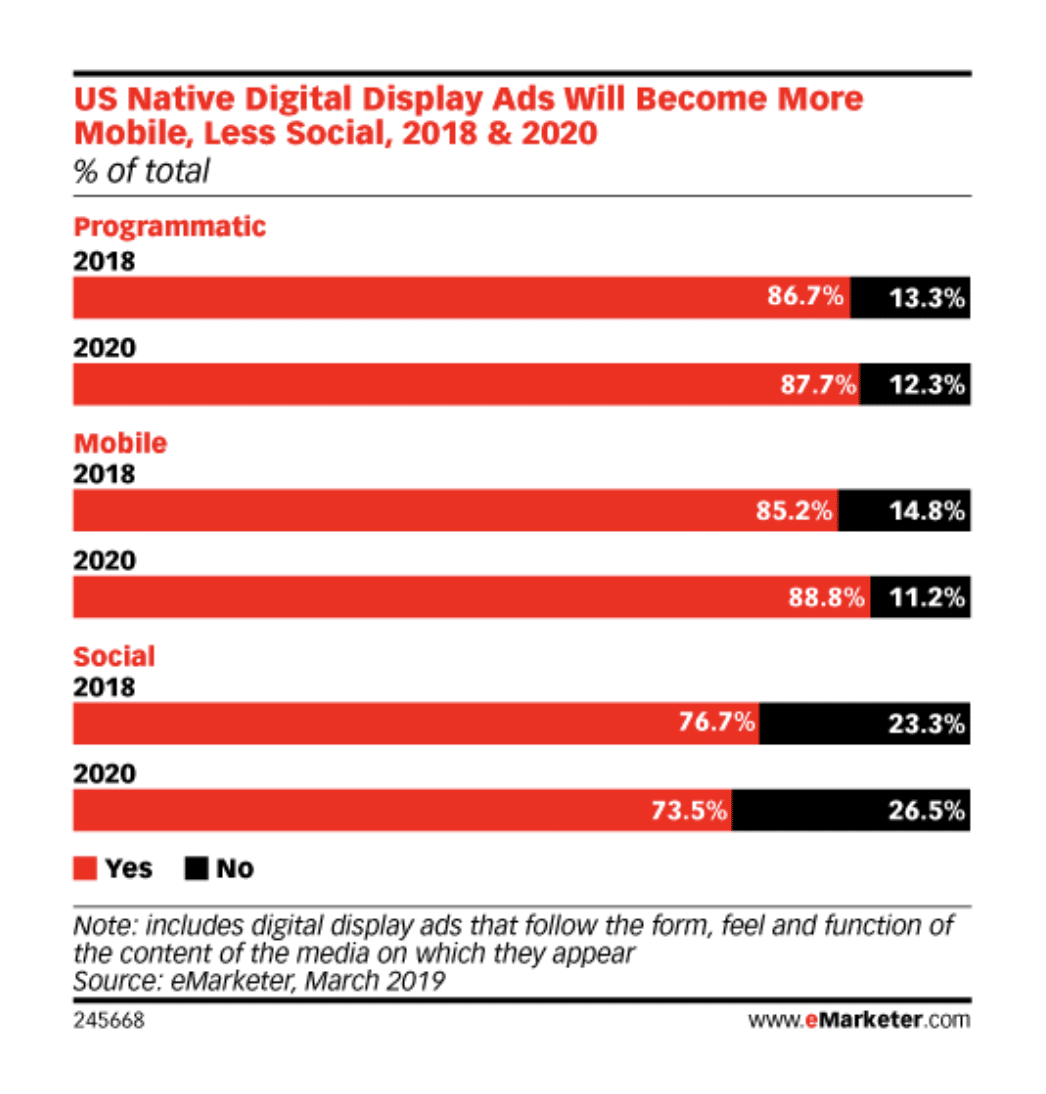 eMarketer Digital Display Ads Prediction