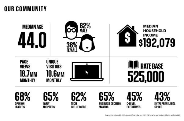 Fast Company's digital media kit example