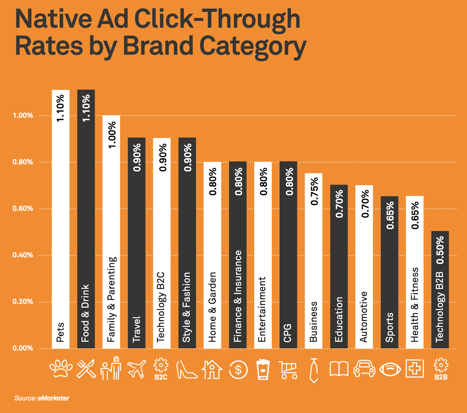 Native Ad Click Through Rates by Brand Category