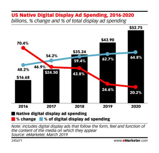 US native Digital Display Ad Spending 2016 - 2020