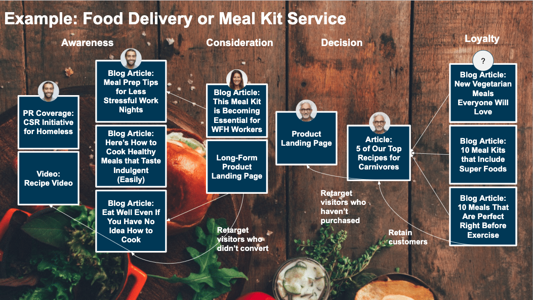 food and delivery content funnel example