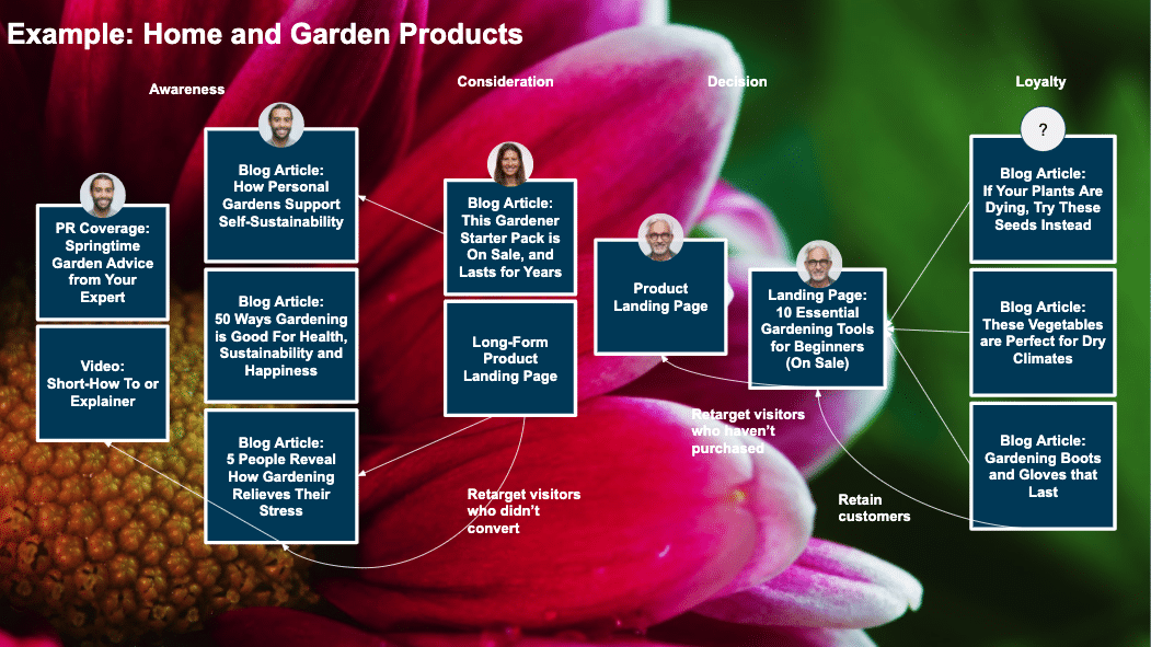 home and garden content funnel example