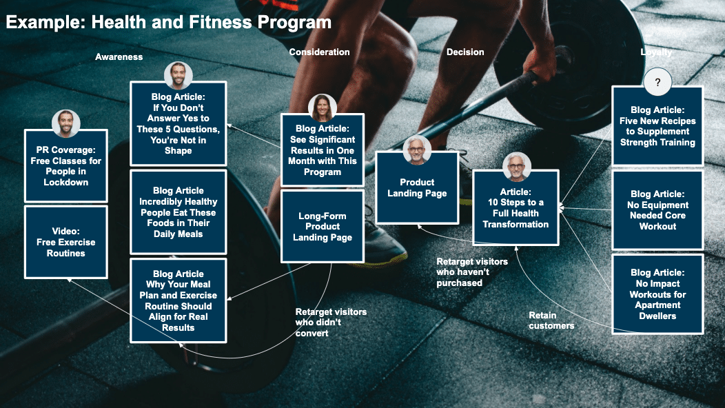health and fitness content funnel example