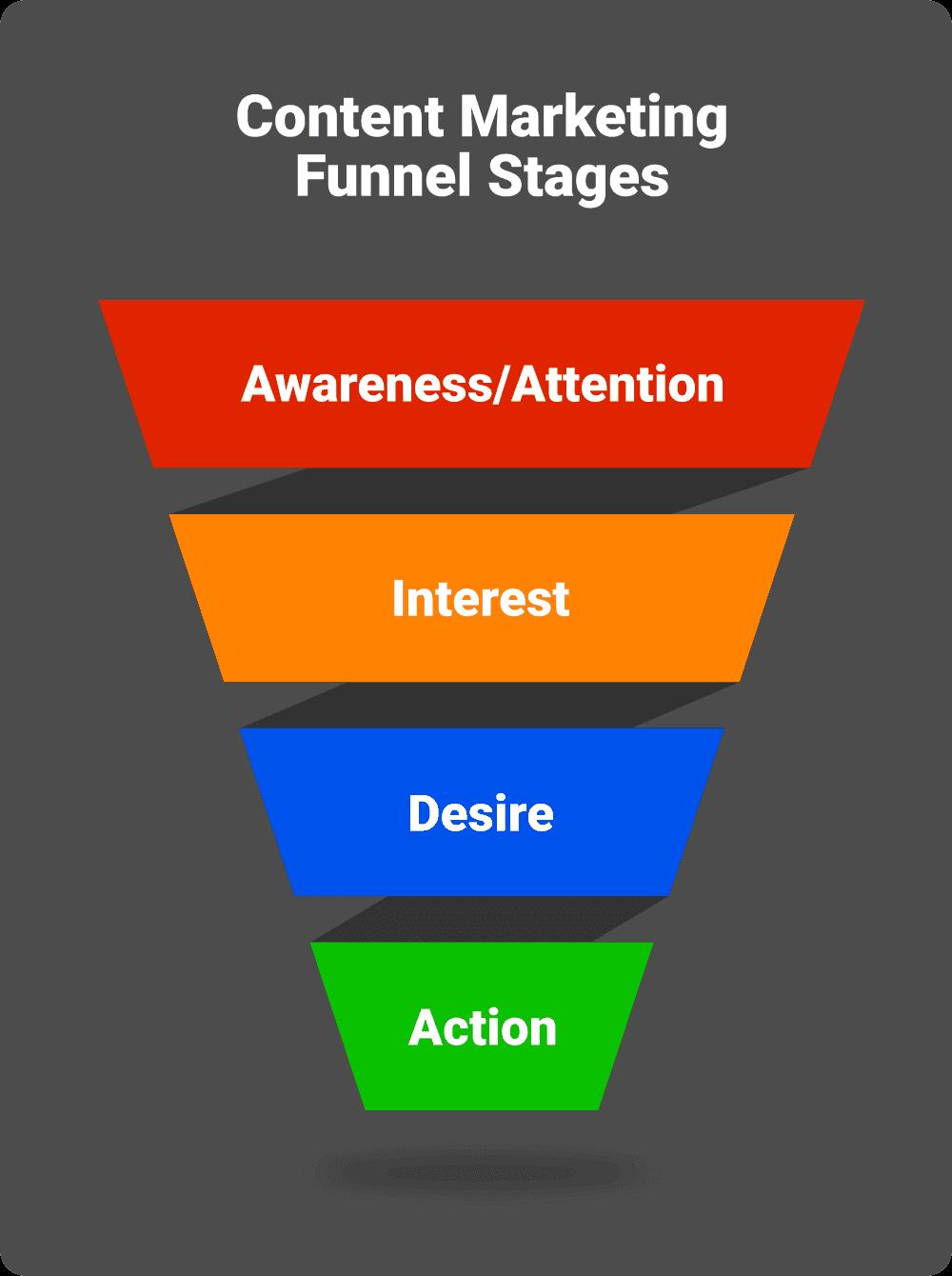 Measure the Video Content Marketing Metrics