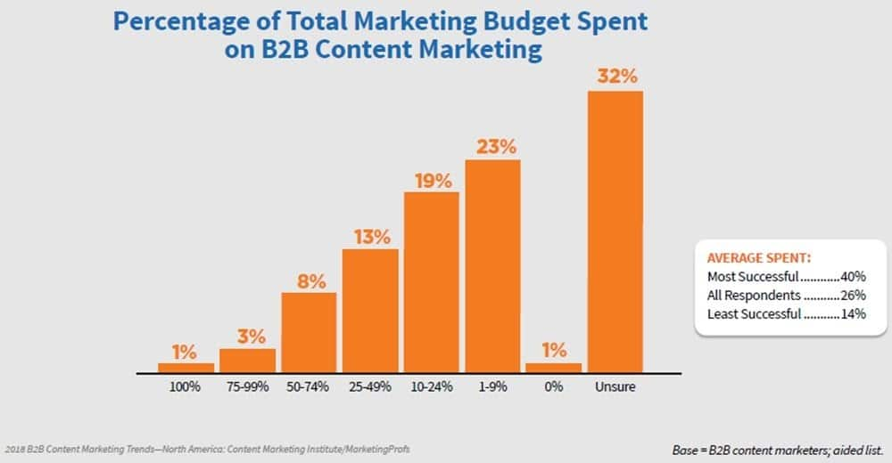 total marketing budget spent on b2b content marketing